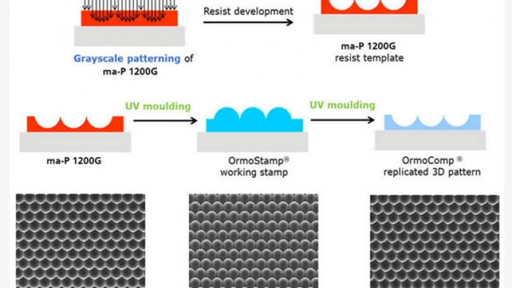 Optical 3D patterning by greyscale lithography and UV moulding